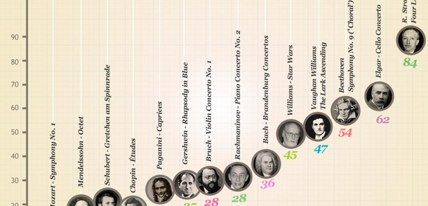 How old were the great composers when they wrote t