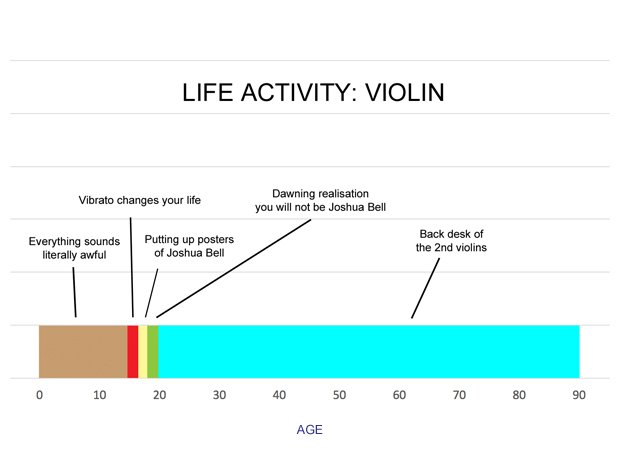The entire lifespan of a musician, broken down int
